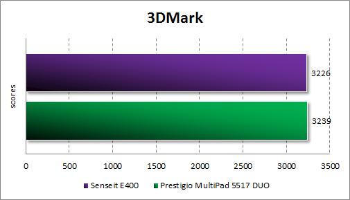Результаты тестирования Senseit E400 в 3DMark