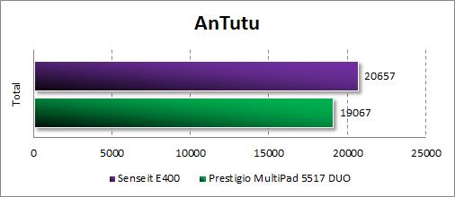 Результаты тестирования Senseit E400 в Antutu