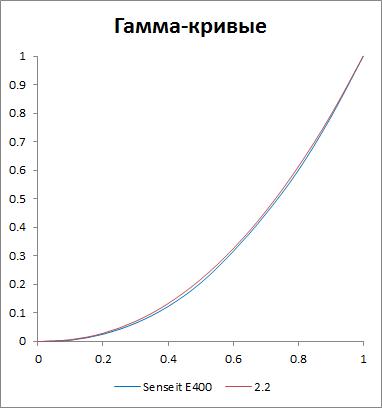 Гамма-кривая экрана Senseit E400