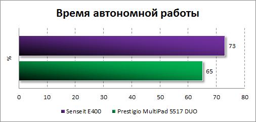 Результаты тестирования автономности Senseit E400