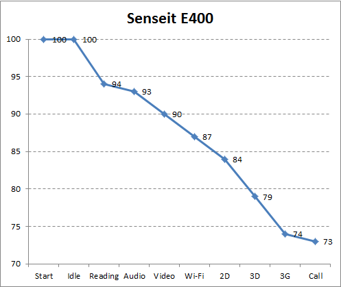 Автономность Senseit E400