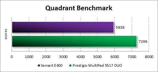 Результаты тестирования Senseit E400 в Quadrant