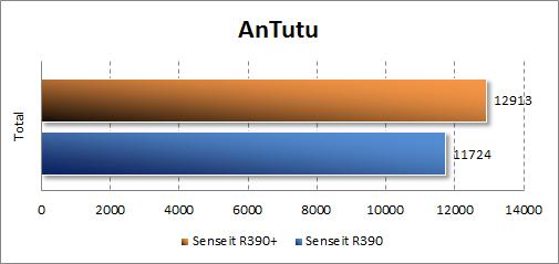 Результаты тестирования Senseit R390+ в Antutu