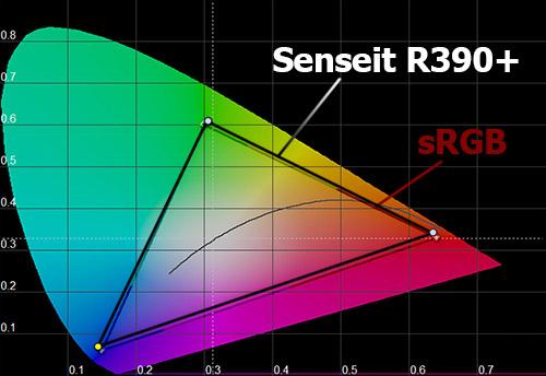 Цветовой охват экрана Senseit R390+