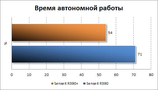 Результаты тестирования автономности Senseit R390+