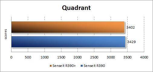 Результаты тестирования Senseit R390+ в Quadrant