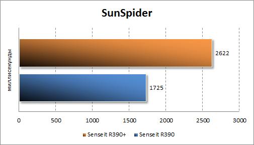 Результаты тестирования Senseit R390+ в SunSpider