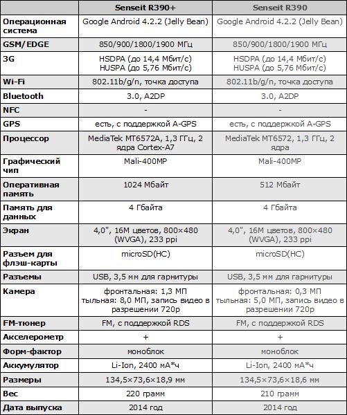 Характеристики Senseit R390+