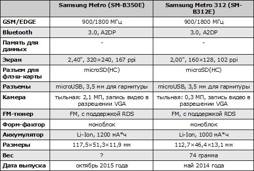 Характеристики Samsung SM-B350E
