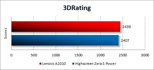 Результаты тестирования Lenovo A2010 в 3DRating