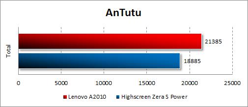 Результаты тестирования Lenovo A2010 в Antutu