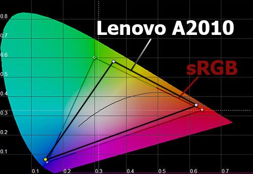 Цветовой охват экрана Lenovo A2010