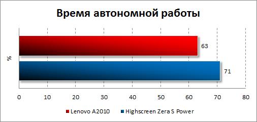 Результаты тестирования автономности Lenovo A2010
