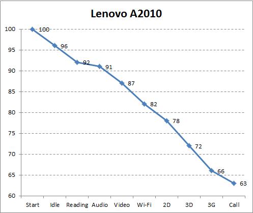 Автономность Lenovo A2010