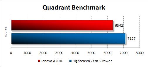 Результаты тестирования Lenovo A2010 в Quadrant