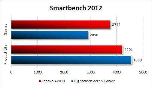 Результаты тестирования Lenovo A2010 в Smartbench 2012