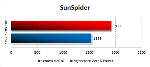 Результаты тестирования Lenovo A2010 в SunSpider