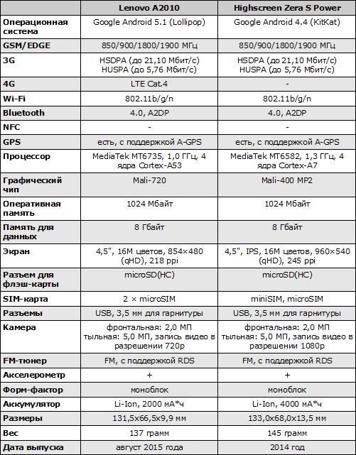 Характеристики Lenovo A2010