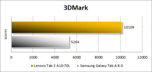 Результаты тестирования Lenovo Tab 2 A10-70L в 3DMark