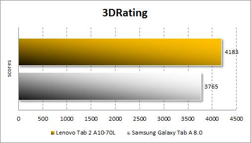 Результаты тестирования Lenovo Tab 2 A10-70L в 3DRating