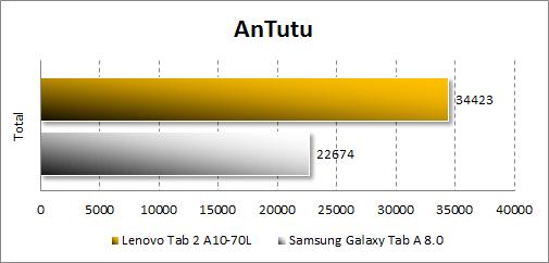 Результаты тестирования Lenovo Tab 2 A10-70L в Antutu