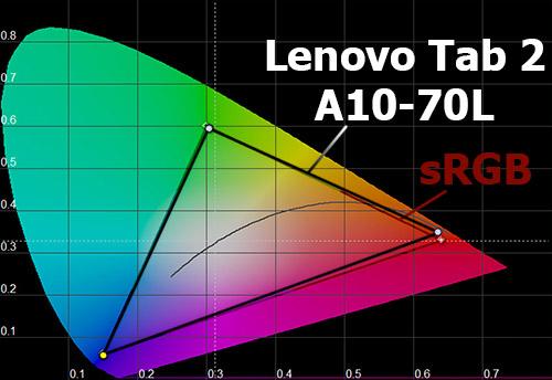 Цветовой охват экрана Lenovo Tab 2 A10-70L