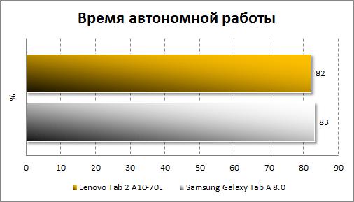 Результаты тестирования автономности Lenovo Tab 2 A10-70L