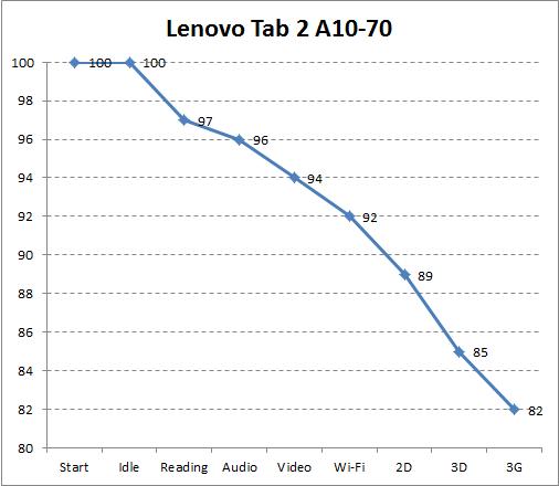 Автономность Lenovo Tab 2 A10-70L