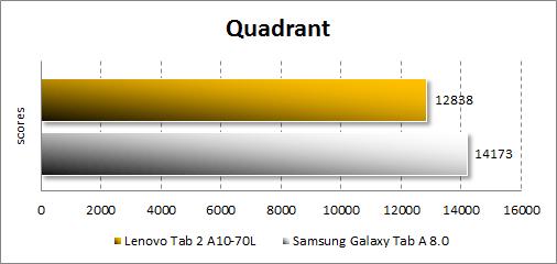 Результаты тестирования Lenovo Tab 2 A10-70L в Quadrant