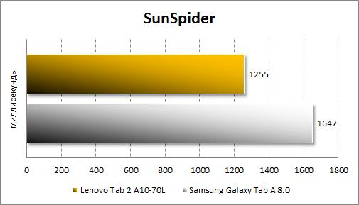 Результаты тестирования Lenovo Tab 2 A10-70L в SunSpider