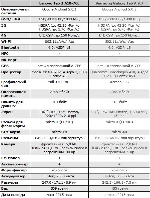 Характеристики Lenovo Tab 2 A10-70L