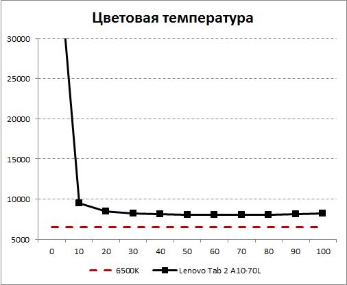 Цветовая температура экрана Lenovo Tab 2 A10-70L