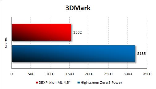 Результаты тестирования DEXP Ixion ML 4.5 в 3DMark