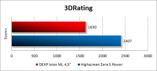Результаты тестирования DEXP Ixion ML 4.5 в 3DRating