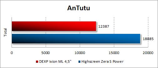Результаты тестирования DEXP Ixion ML 4.5 в Antutu