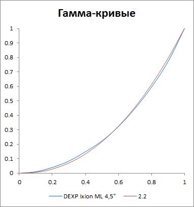 Гамма-кривые экрана DEXP Ixion ML 4.5