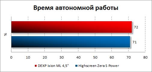 Результаты тестирования автономности DEXP Ixion ML 4.5