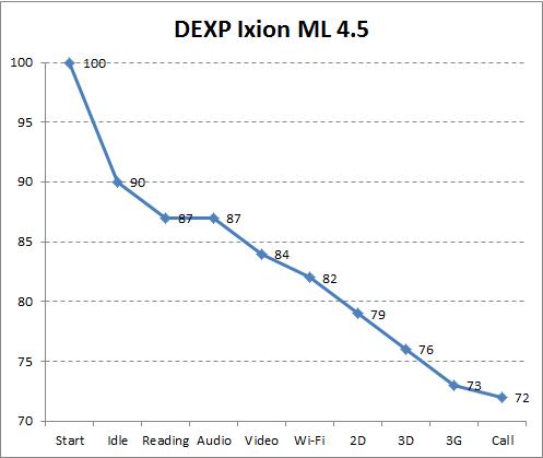 Автономность DEXP Ixion ML 4.5