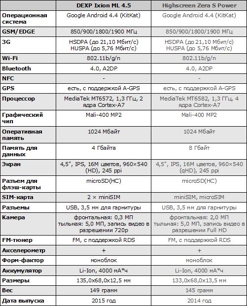 Характеристики DEXP Ixion ML 4.5