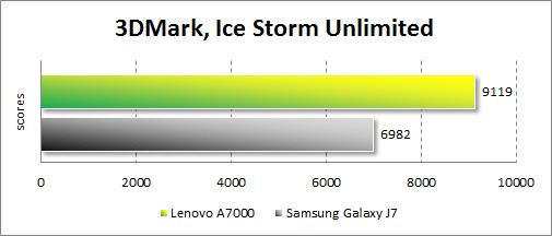 Результаты тестирования Lenovo A7000 в 3DMark