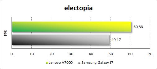 Результаты тестирования Lenovo A7000 в electopia