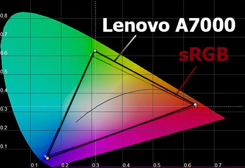 Цветовой охват экрана Lenovo A7000