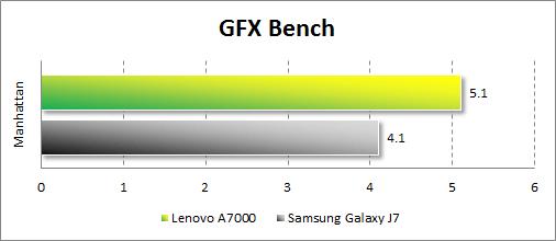 Результаты тестирования Lenovo A7000 в GFX Bench