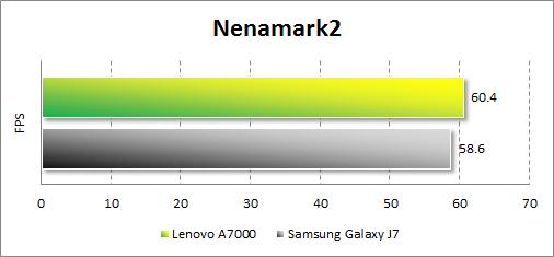 Результаты тестирования Lenovo A7000 в Nenamark2