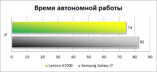 Результаты тестирования автономности Lenovo A7000