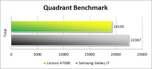 Результаты тестирования Lenovo A7000 в Quadrant