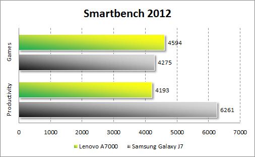 Результаты тестирования Lenovo A7000 в Smartbench 2012