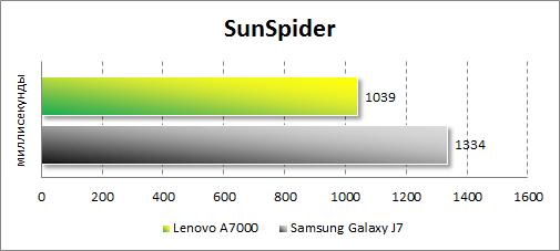 Результаты тестирования Lenovo A7000 в SunSpider