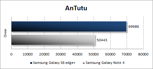 Результаты тестирования Samsung Galaxy S6 edge+ в Antutu