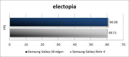 Результаты тестирования Samsung Galaxy S6 edge+ в electopia